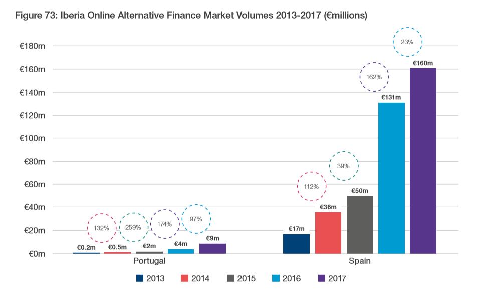 Inversiones alternativas españa