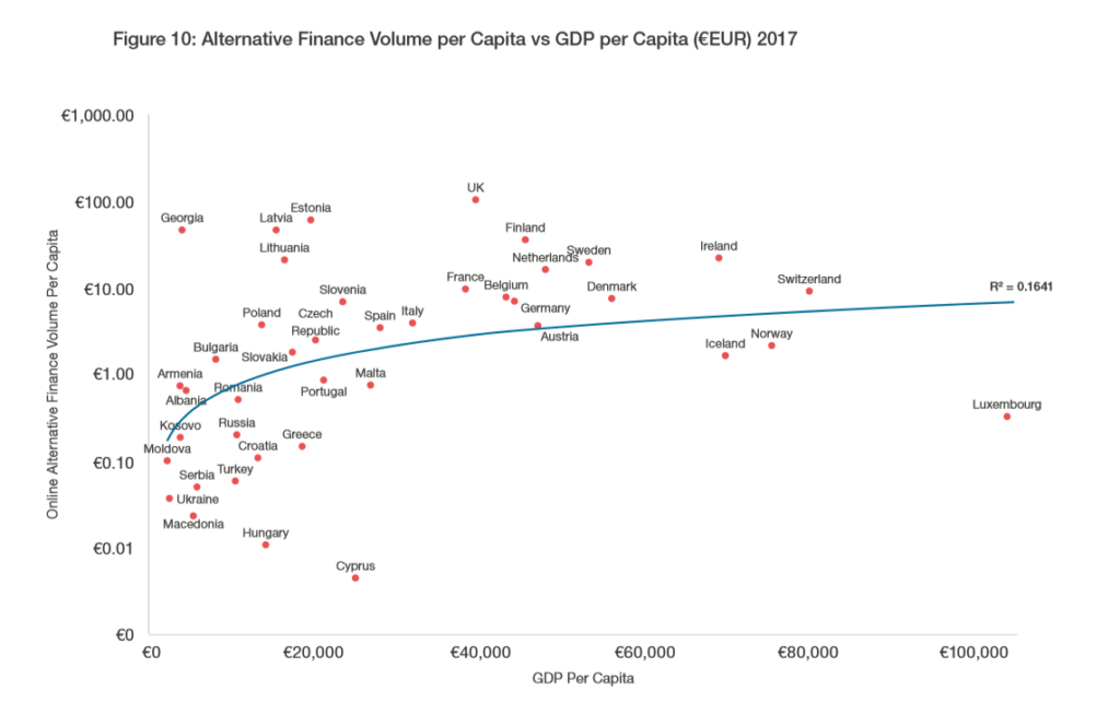 Inversiones alternativas euros per capita